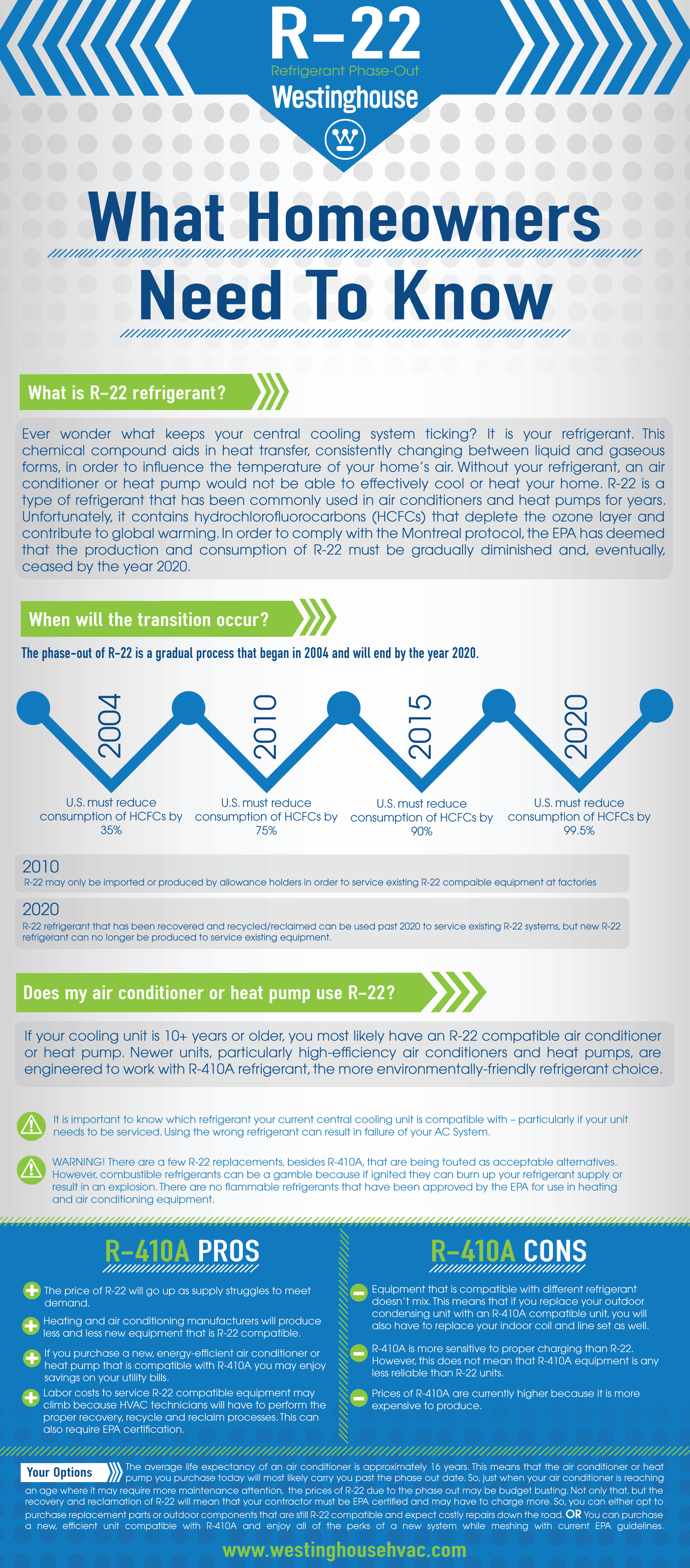 r22-phase-out-infographic-westinghouse-hvac