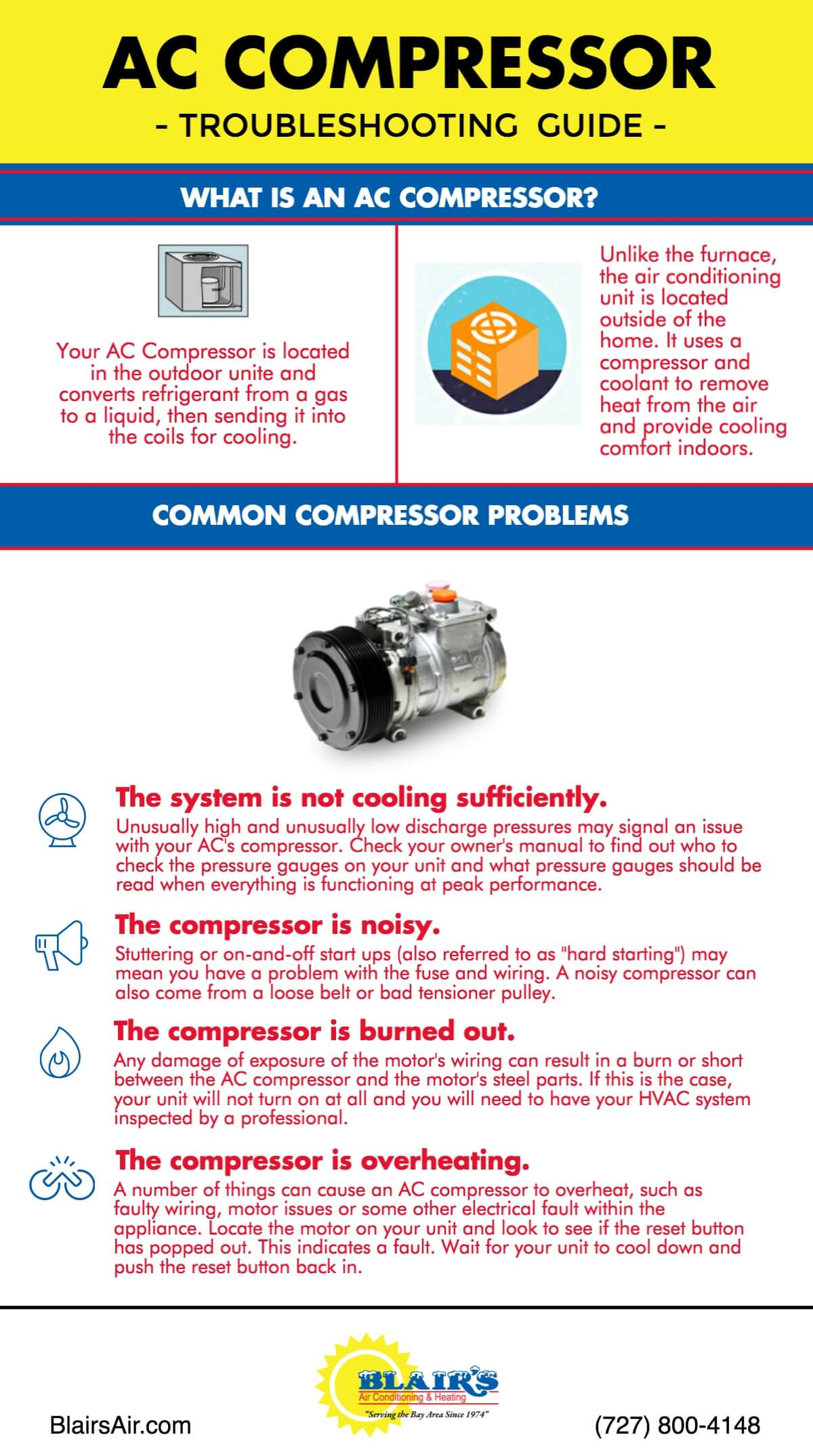 5 Signs And Symptoms Of A Bad Home Ac Compressor Blairs Air Wiring Outside Unit Call For Repair